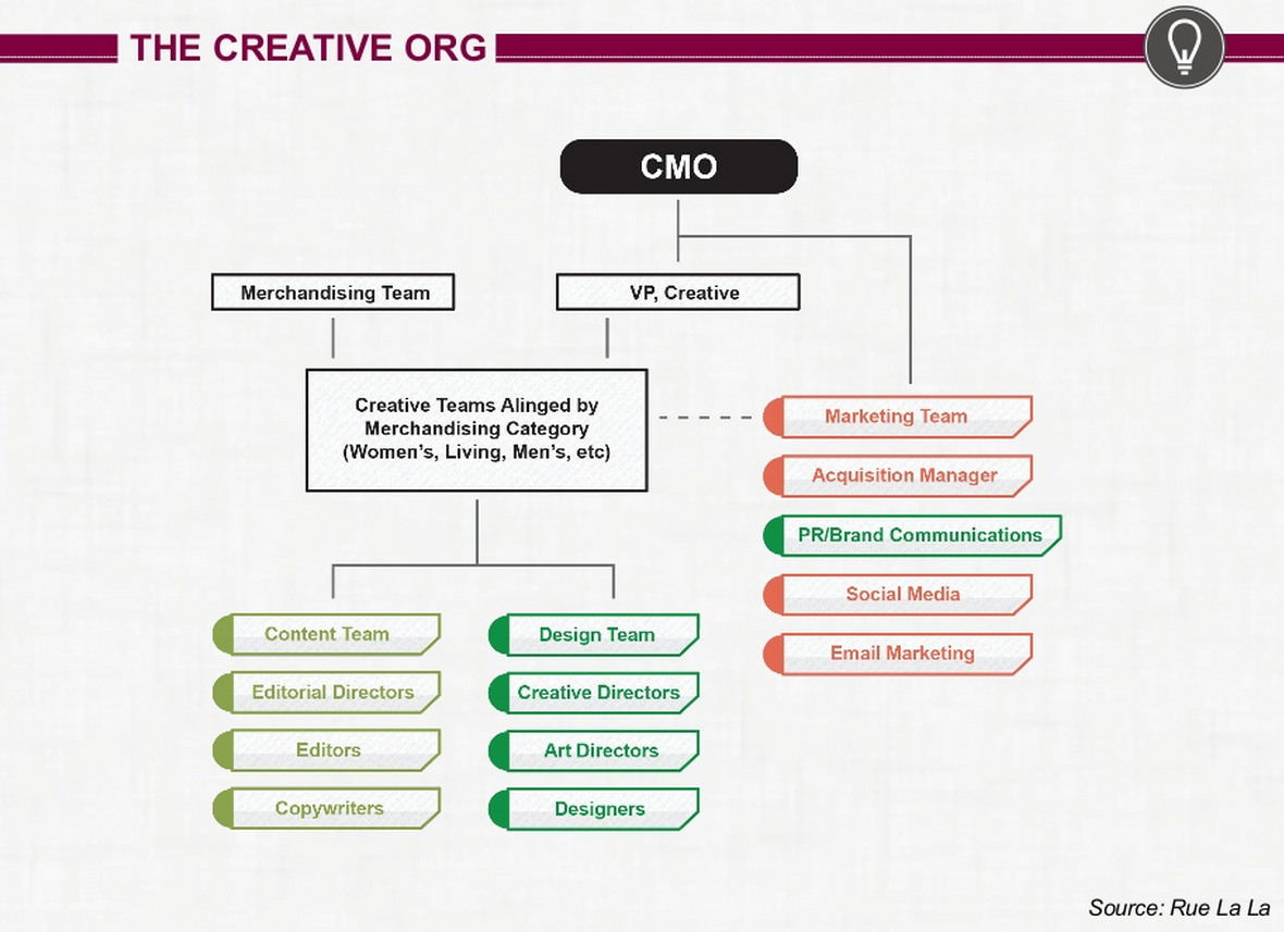 Creative Organization Marketing Structure