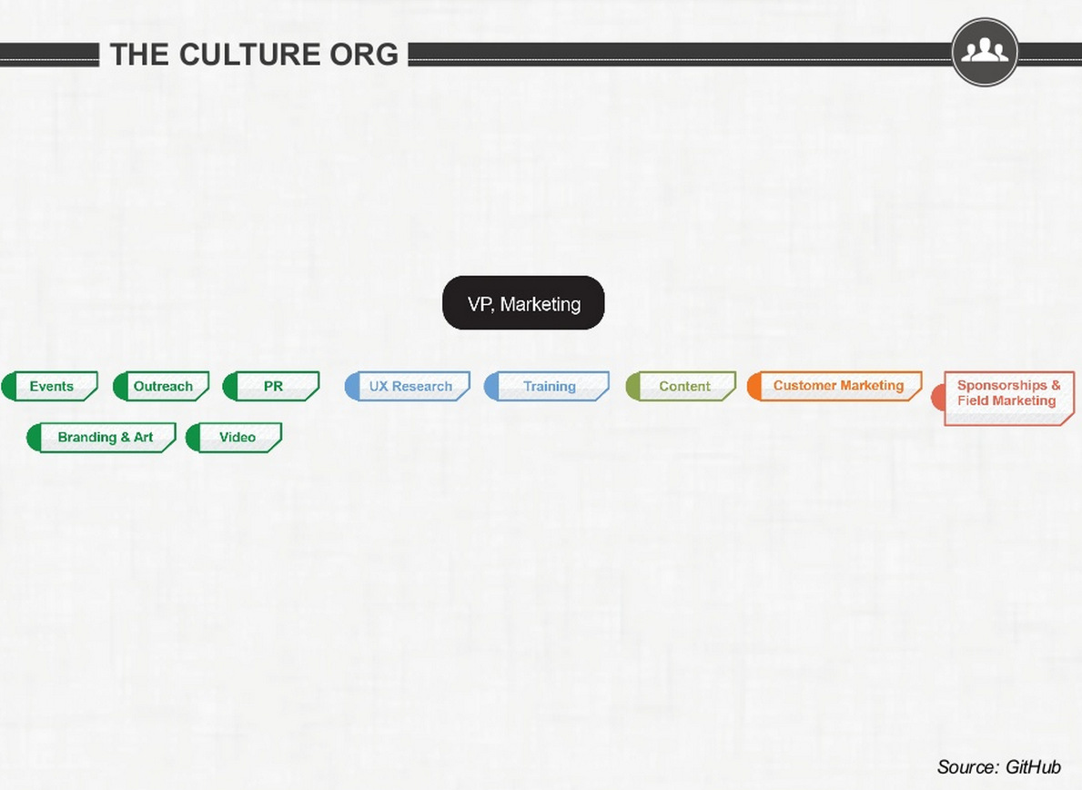 Culture Marketing Organization Structure