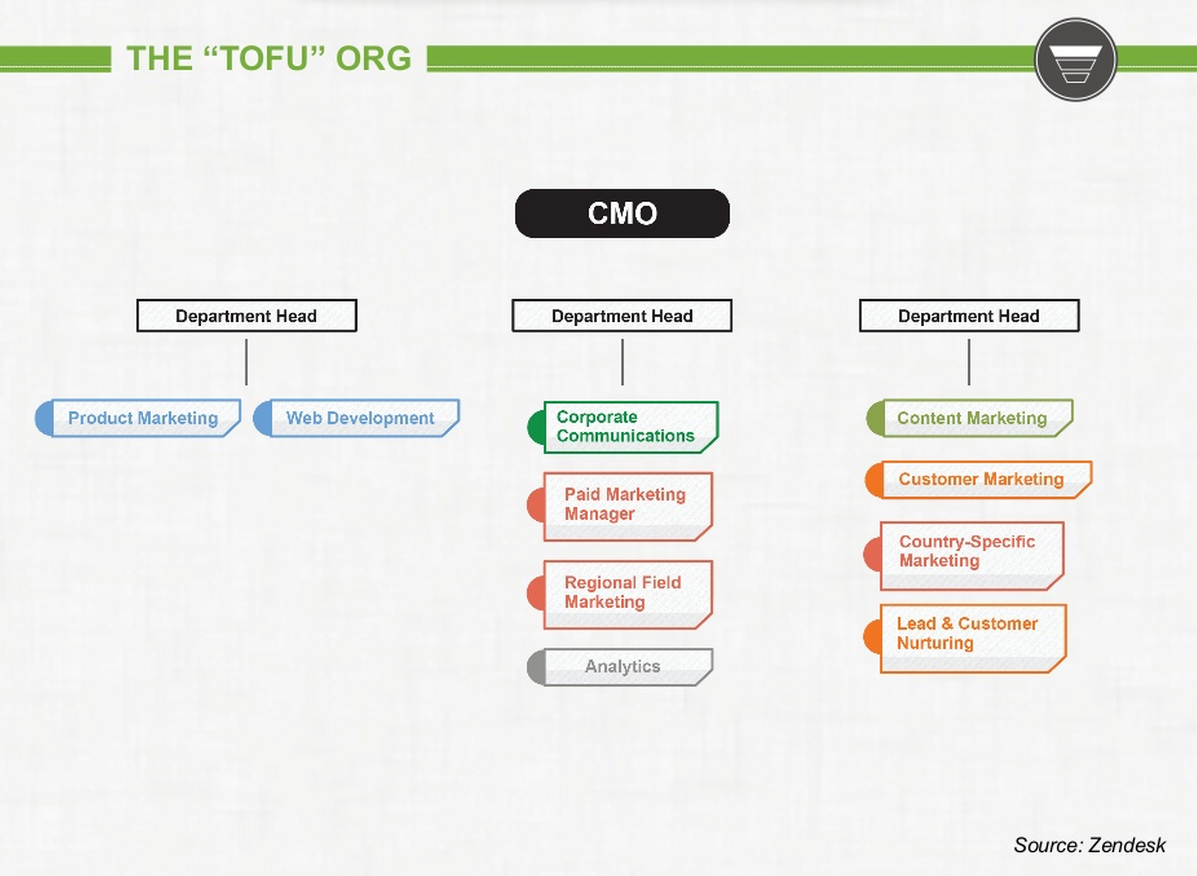 Tofu Marketing Organization Structure